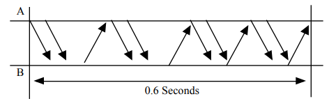 Ethernet in Networking   Practice Problems