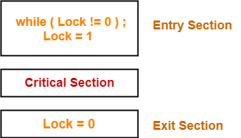 Lock Variable | Process Synchronization