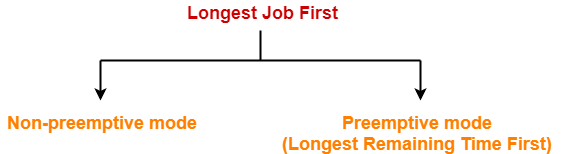Longest Job First Algorithm | LRTF Scheduling