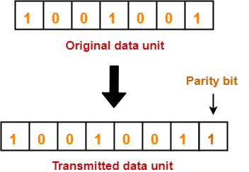 Error Detection in Computer Networks | Parity Check