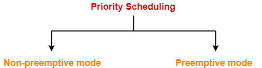 Priority Scheduling | CPU Scheduling | Examples