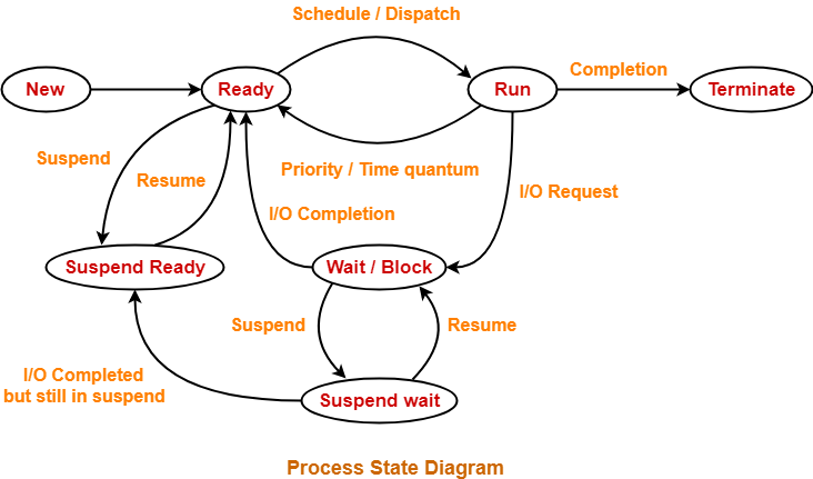 Process States in Operating System