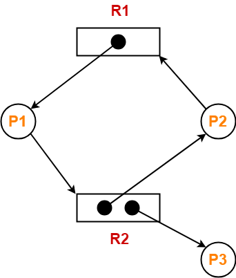 Resource Allocation Graph   Operating System
