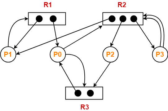 Resource Allocation Graph | Deadlock Detection