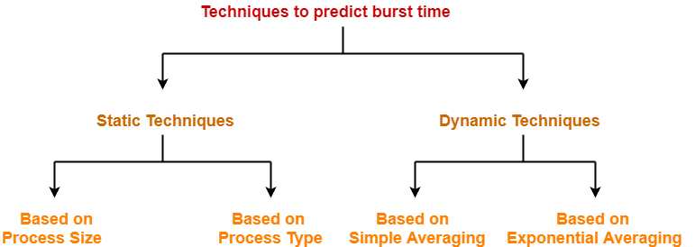 Predicting Burst Time | SJF Scheduling