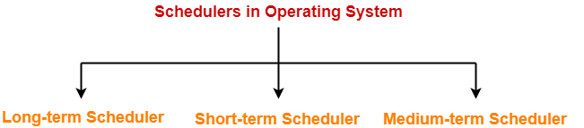 CPU Schedulers | Schedulers in OS | Schedulers
