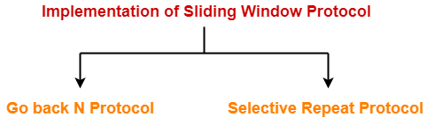 Go back N | Sliding Window Protocol