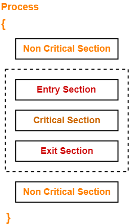 Critical Section | Critical Section Problem
