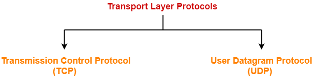 TCP in Networking   TCP Protocol