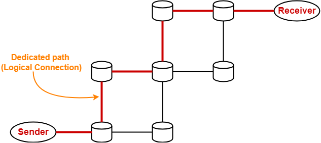 Packet Switching in Networking | Switching