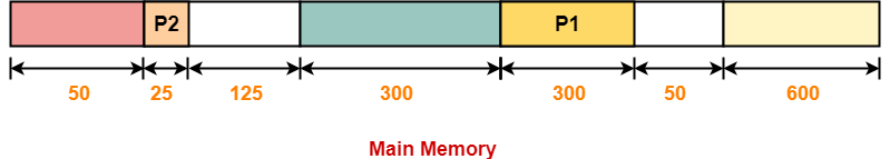 Contiguous Memory Allocation | Practice Problems