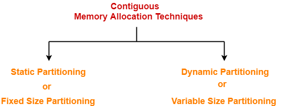 Contiguous Memory Allocation   Dynamic Partitioning   Gate Vidyalay