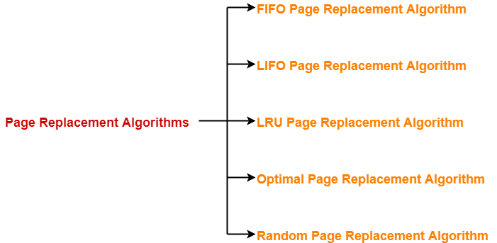 Page Replacement Algorithms | Page Fault