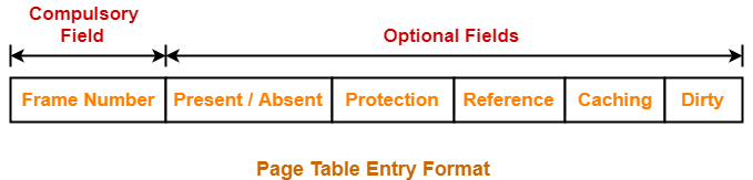 Page Table | Paging in Operating System