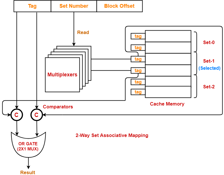 Set Associative Mapping | Set Associative Cache