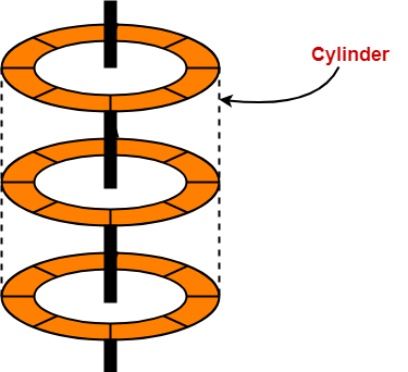 Magnetic Disk in Computer Architecture | Gate Vidyalay