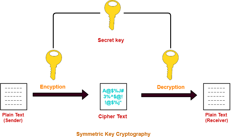 Symmetric Key Cryptography | Cryptography Techniques