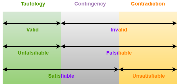 Tautology Contradiction Contingency