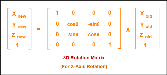 3D Rotation in Computer Graphics | Definition | Examples