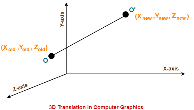 3D Translation in Computer Graphics | Definition | Examples