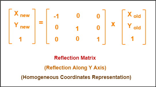 Reflection-Matrix-in-Computer-Graphics-Reflection-Along-Y