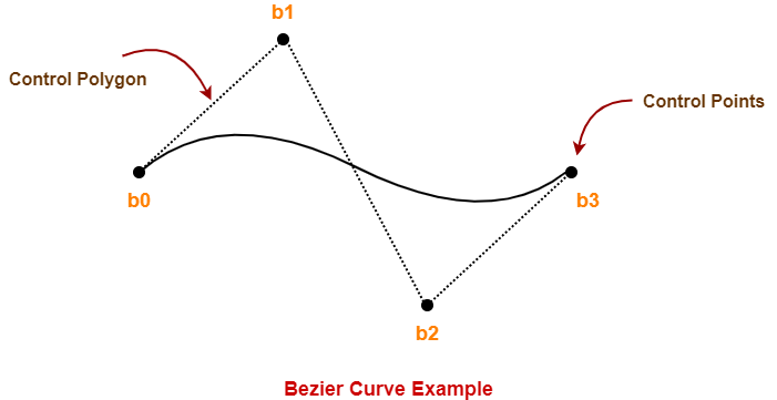 Bezier Curve in Computer Graphics | Examples