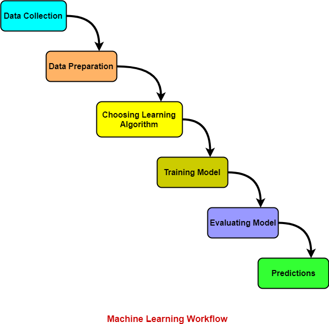 Machine Learning Workflow | Process Steps