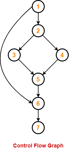 Cyclomatic Complexity   Calculation   Examples